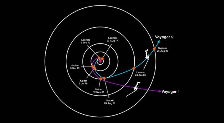 The Voyager engineers calculated over 10,000 launch windows so that encounters between the craft and the planets on its trajectory didn't happen during Thanksgiving or Christmas, allowing them to stay home for the holidays.