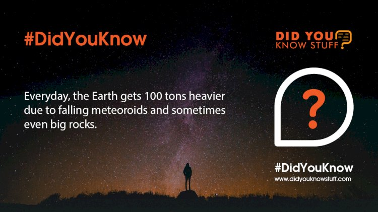 Everyday, the Earth gets 100 tons heavier due to falling meteoroids and sometimes even big rocks.